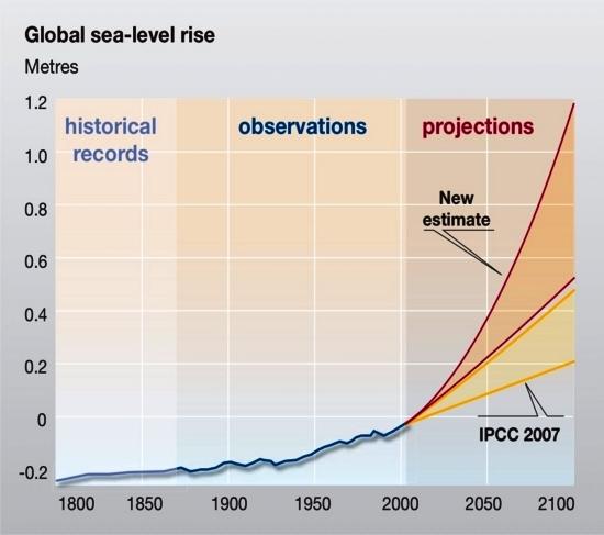 global-sea-level-rise_d208