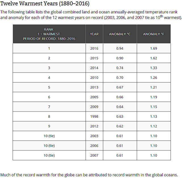 twelve warmest years